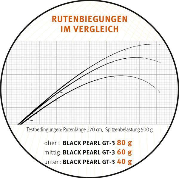 Bonus Sportex Black Pearl GT3 BP2701 Spinnrute 20g WG incl